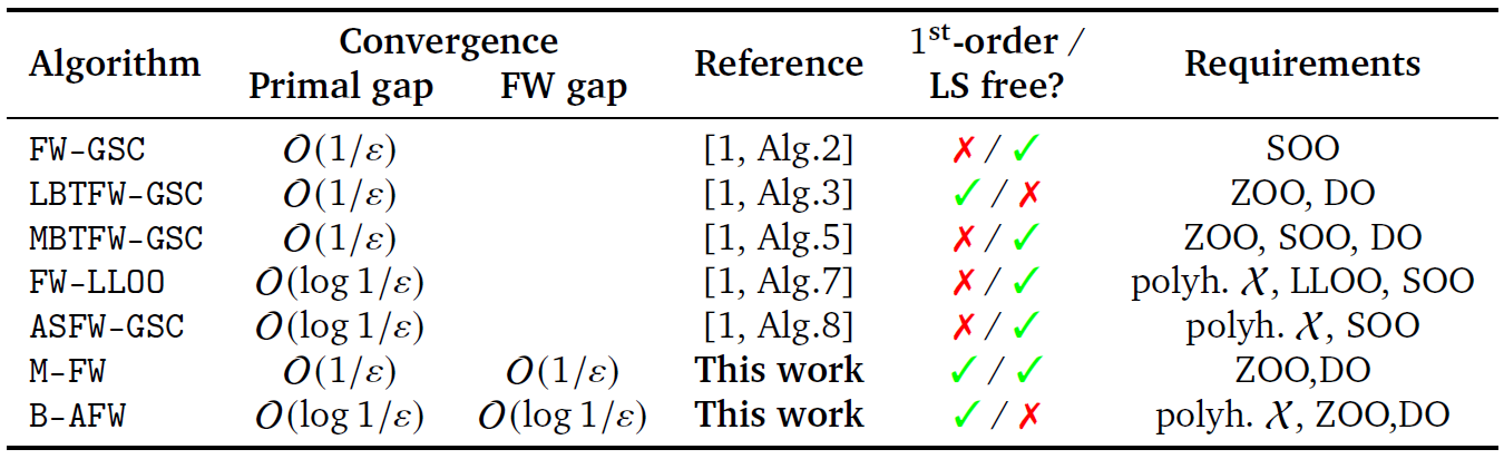 Convergence results for minProblem in the literature to achieve an $\epsilon$-optimal solution, in terms of number of iterations. We denote [DSSS] using [1], line search by LS, zeroth-order oracle by ZOO, second-order oracle by SOO, domain oracle by DO, local linear optimization oracle by LLOO, and the assumption that X is polyhedral by polyh. X. The oracles listed under the Requirements column are the additional oracles required, other than the first-order oracle (FOO) and the linear minimization oracle (LMO) which all algorithms use.