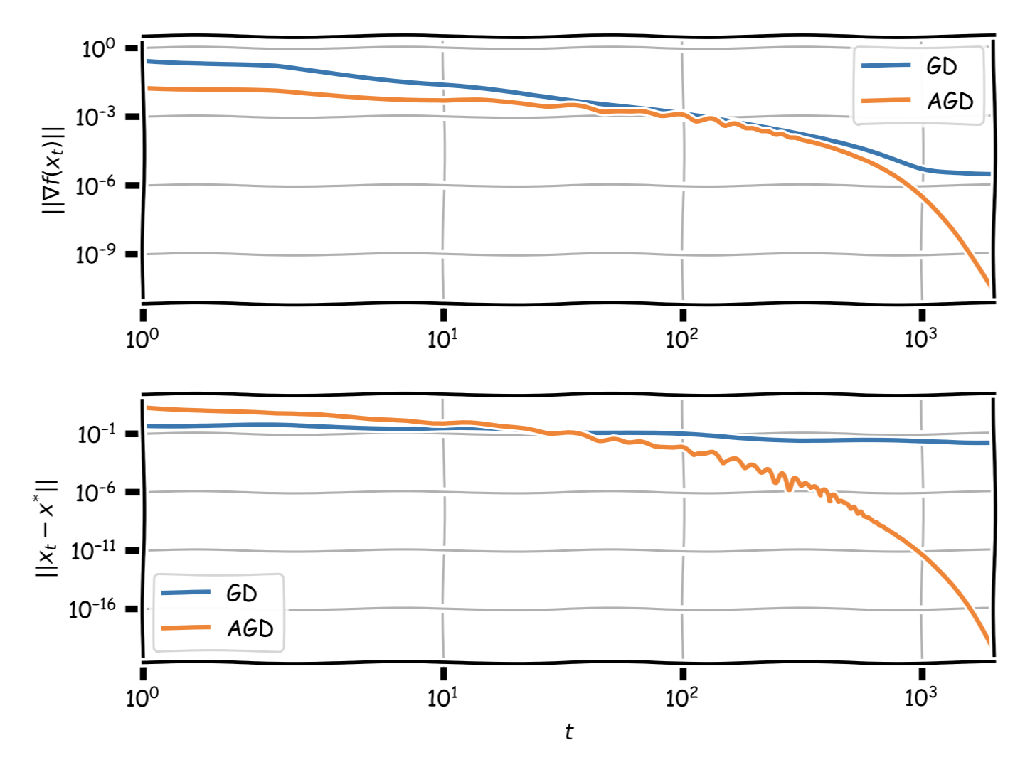 Auxiliary Measures