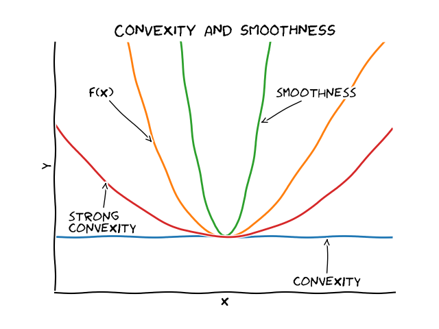 Convexity and smoothness