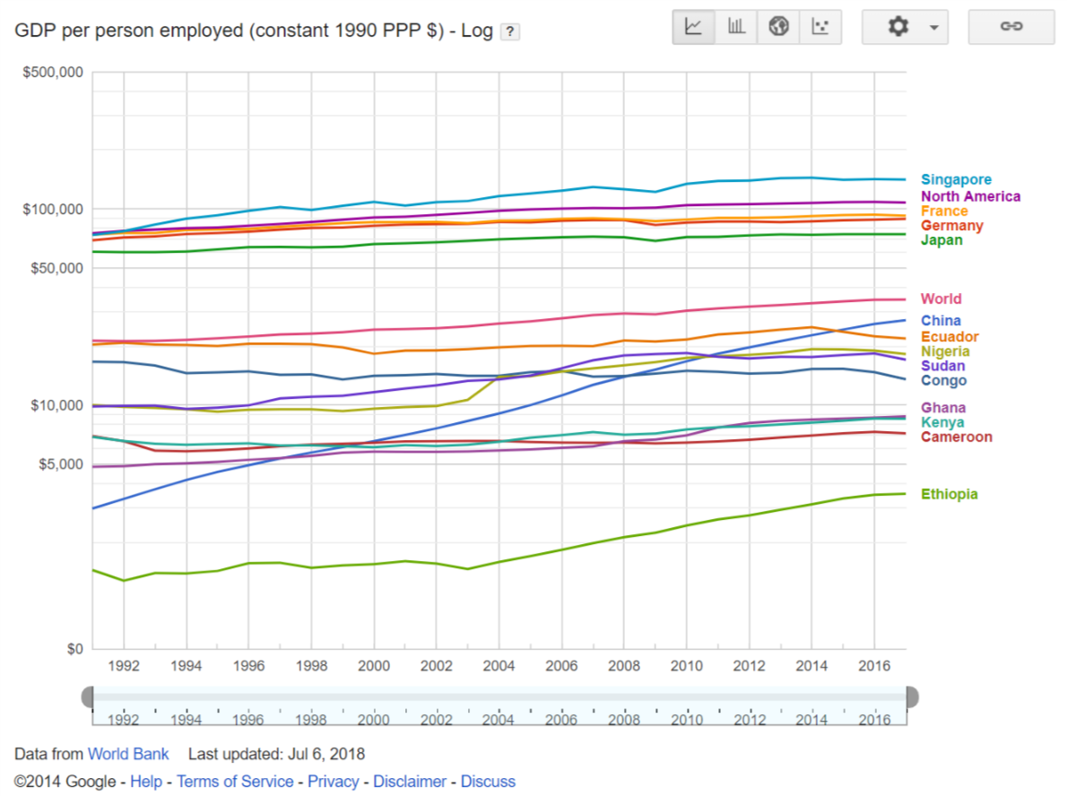 GDP per employed person